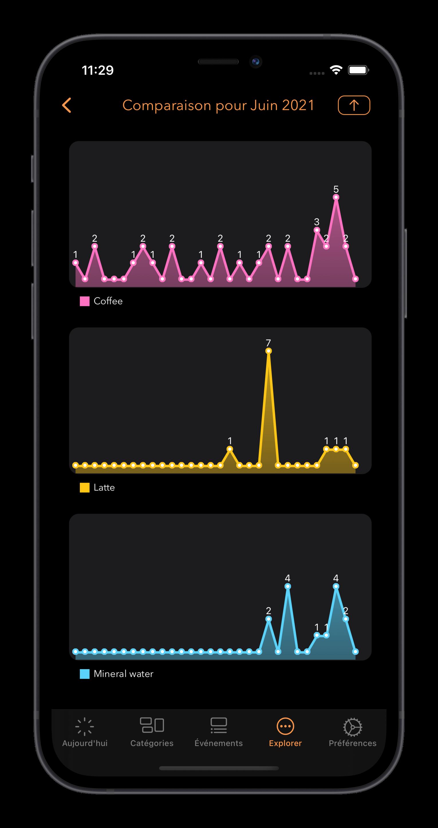 Actions Du Jour l'onglet Explorer, graphique comparatif mensuel